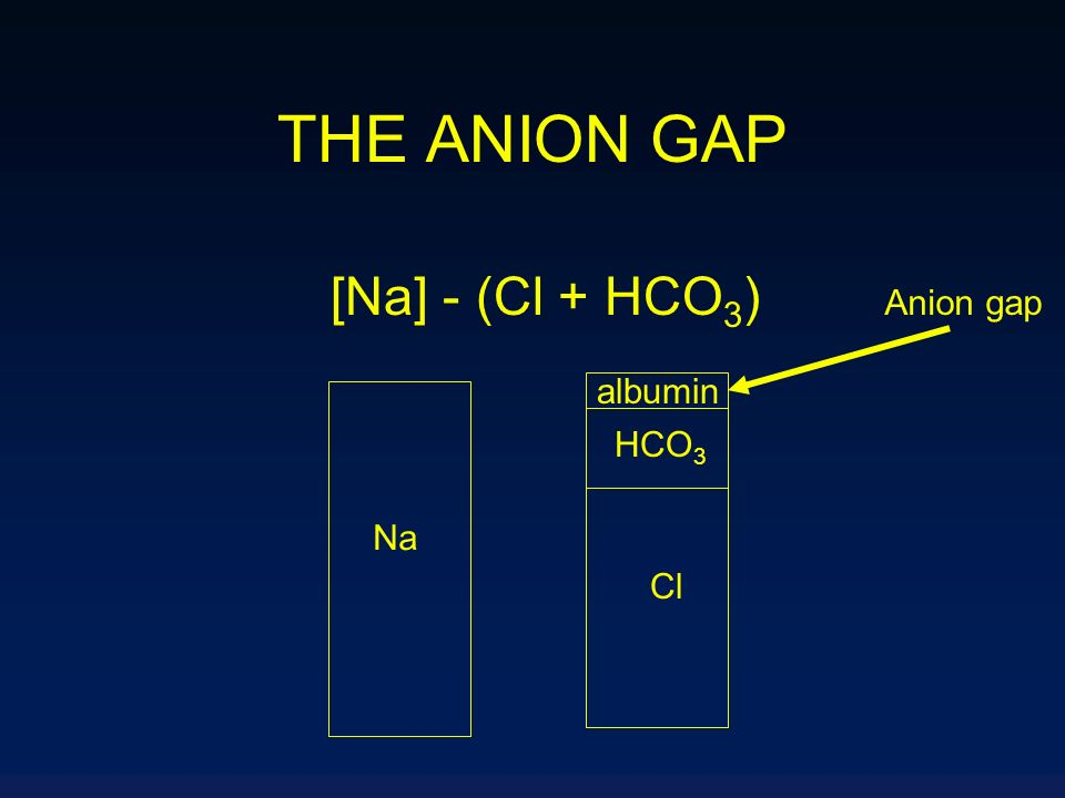 THE ANION GAP [Na] - (Cl + HCO3) Anion gap albumin HCO3 Na Cl
